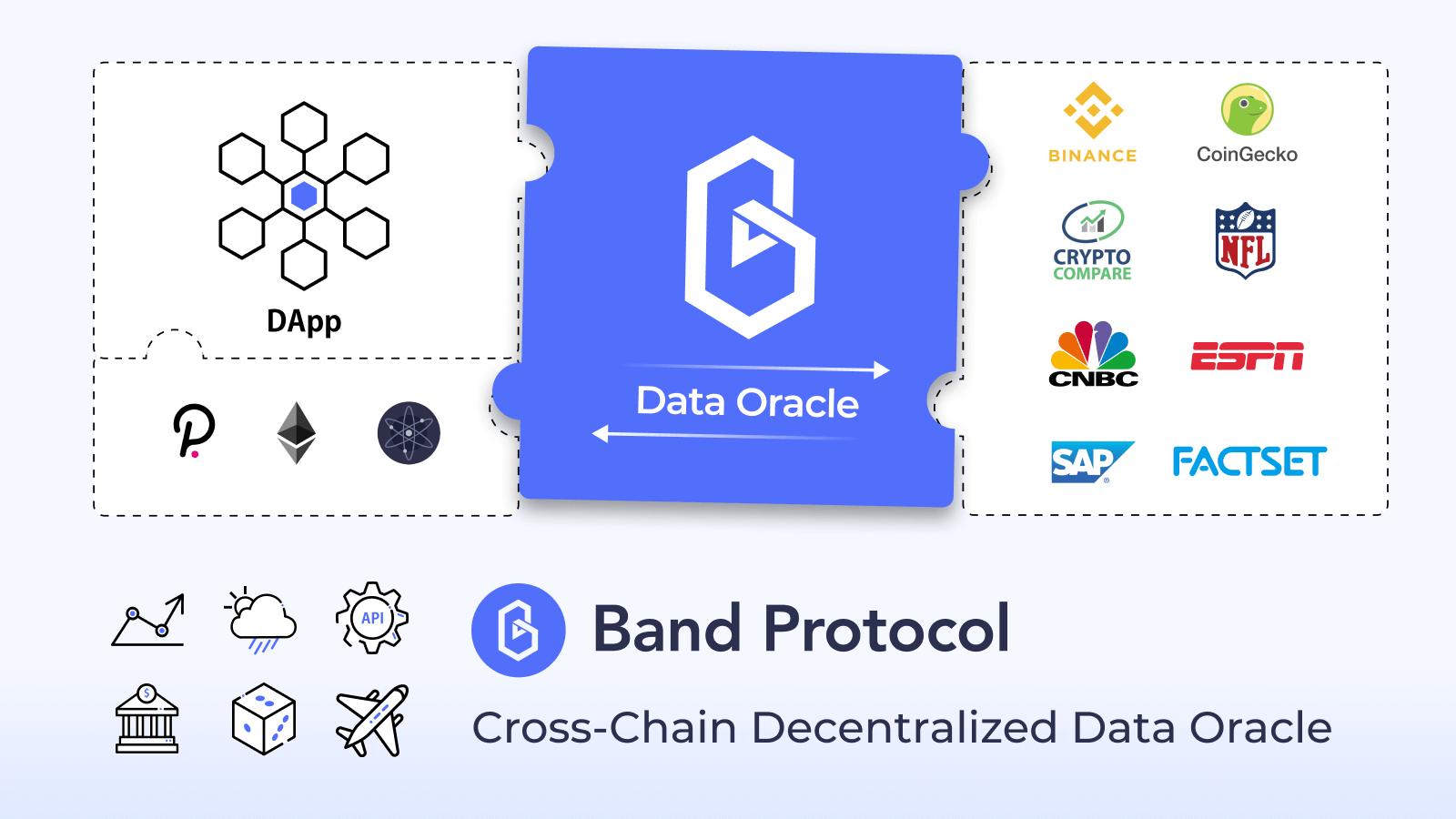 Band Protocol (BAND) Coin