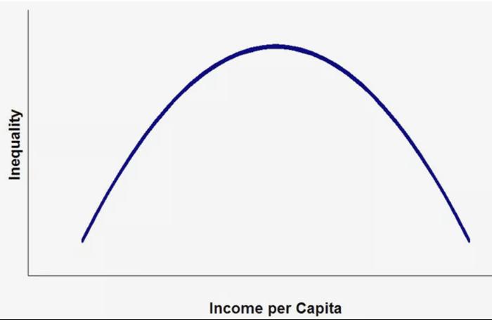 Temel Ekonomi Terimleri: Kuznets Eğrisi Nedir? Ne Anlama Gelir?