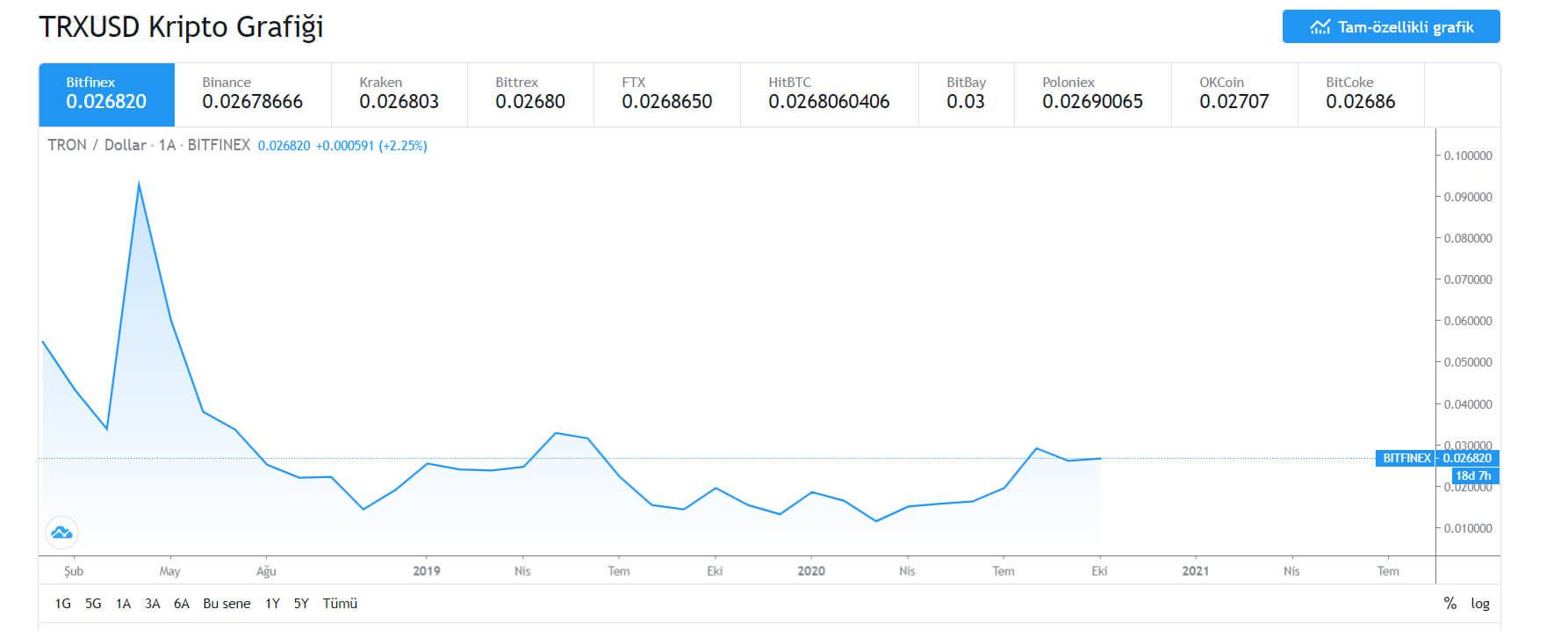 TRON (TRX) Coin fiyat grafik tablosu.